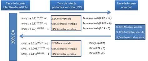tasa efectiva brasil 2015 tasa efectiva brasil 2015 c 243 mo calcular la tasa de