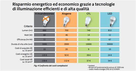 comparazione lade led e basso consumo led e cfl legambiente e politecnico di aiutano a
