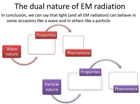 Dual Wave Particle Nature Of Light by Wave Particle Duality