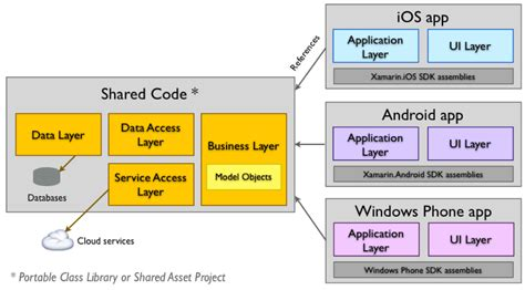 xamarin forms forms 1 developers io the best tools for cross platform mobile app development