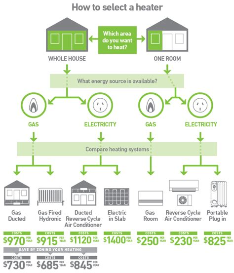 how to choose a house how to choose an energy efficient heater sustainability