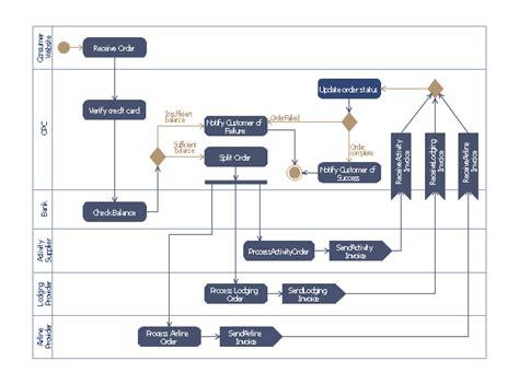 activity flowchart work order process flowchart business process mapping exles taxi order process bpmn 1 2
