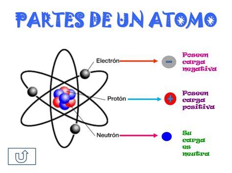imagenes figurativas con sus caracteristicas el atomo y sus partes