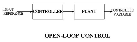 exle of open loop system with block diagram cloverview