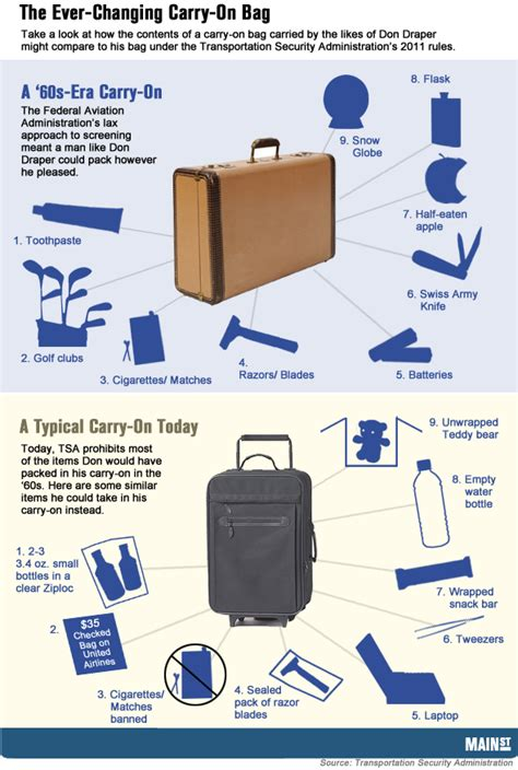 image gallery new carry on baggage rules the evolution of the carry on bag thestreet