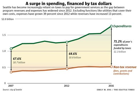City Of Seattle Property Tax Records Seattle S Government Spending Spree A Deluge Of