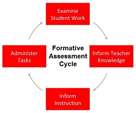 libro unlocking formative assessment practical is widespread formative assessment a real possibility spartan ideas