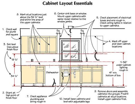 Cabinet Layout Essentials | installing framed cabinets