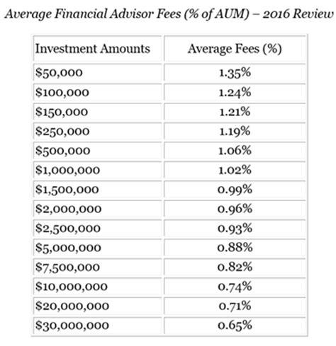 financial advisor fees 12 key questions to ask a financial advisor before using