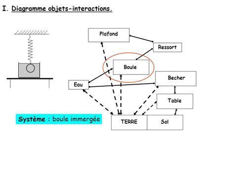 diagramme objet interaction boule de petanque i diagramme objets interactions ppt