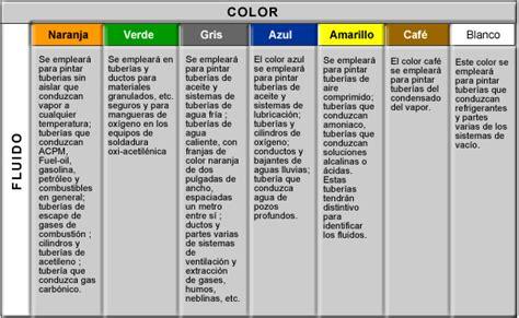 plomeria universal aviacion codigo de colores de tuberias medidas de cajones de