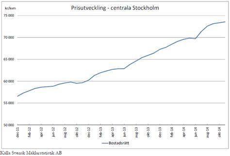 wohnungen in stockholm immobilien preisentwicklung in schweden r 252 ckblick 2014