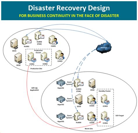 Cloud based disaster recovery solution for business continuity