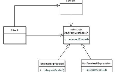 factory pattern in java dzone interpreter pattern tutorial with java exles dzone java