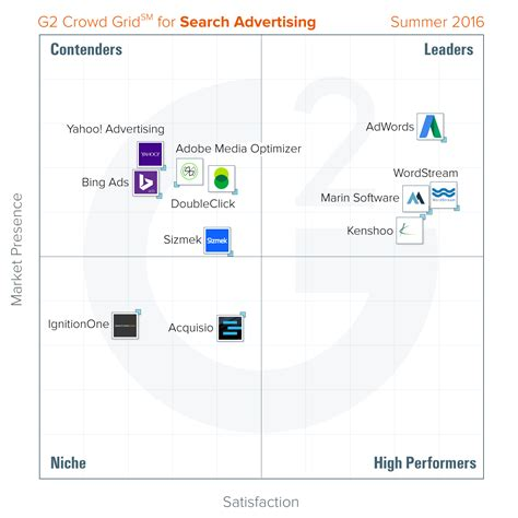 Best Search Software The Best Search Advertising Software According To G2 Crowd