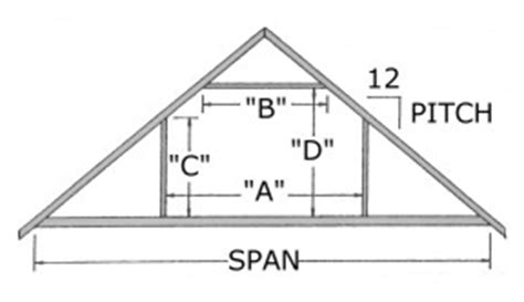 Attic Truss Room Size by 12 Forumhouse