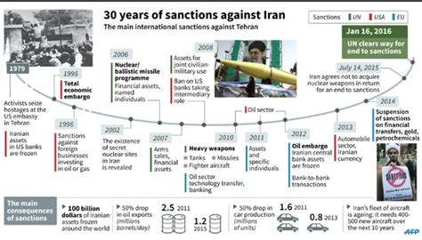 us timeline iran sanctions sceptics of iran nuclear deal all proven wrong rouhani