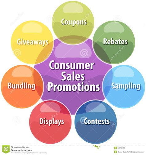 Sales Giveaways - consumer sales promotions business diagram illustration stock illustration