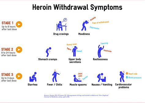 Detox Opiates Using Methadone by Heroin Withdrawal Symptoms Medicine