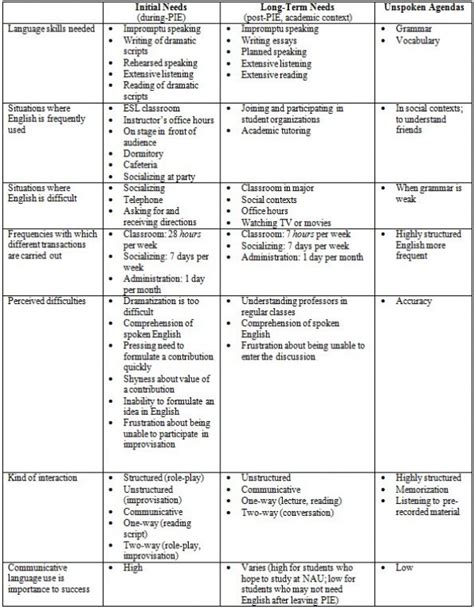 class assessment template class assessment template image collections template