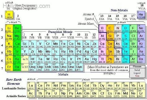 valence electrons periodic table map travel
