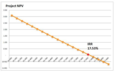 excel xirr tutorial excel irr function and other ways to calculate irr corality