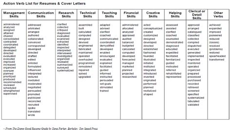 verbs for resumes and cover letters judi fox resume visual inspiration strong verbs