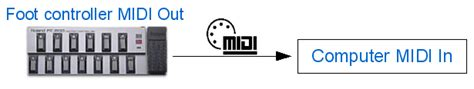 wah pedal tutorial tutorial create an original midi controlled stereo wah