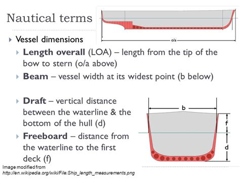 nautical terms of a boat nautical terms vessel terminology ppt video online