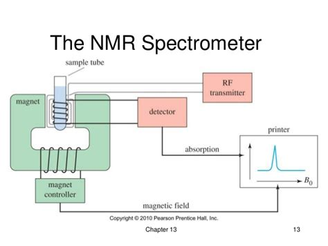 Nuclear Magnetic Resonance 13 nuclear magnetic resonance spectroscopy wade 7th