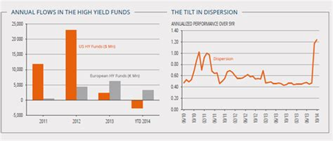 jp high yield fund analysis high yield markets bonds picking is the new name
