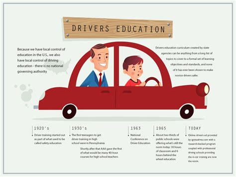 driver ed auto biography i flunked driver s ed the about cars