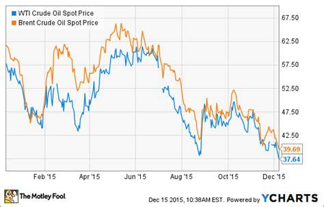 oil prices    expect nasdaqcom