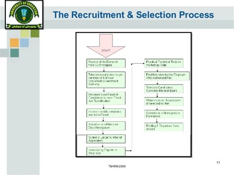 Questionnaire On Recruitment And Selection For Mba by Recruitment And Selection