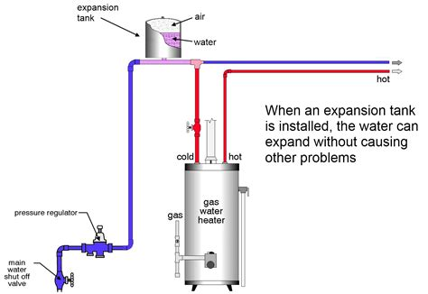 residential electric water heater installation