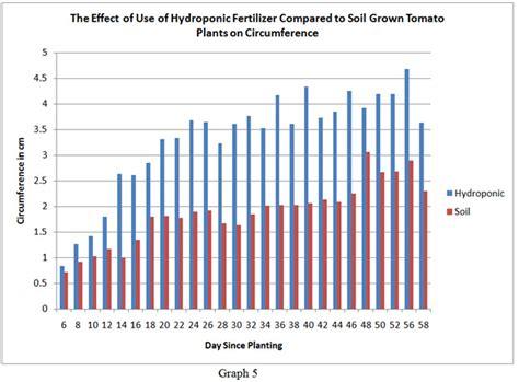 How To Get Rid Of Garden Pests - how to start indoor growing hydroponics for beginners