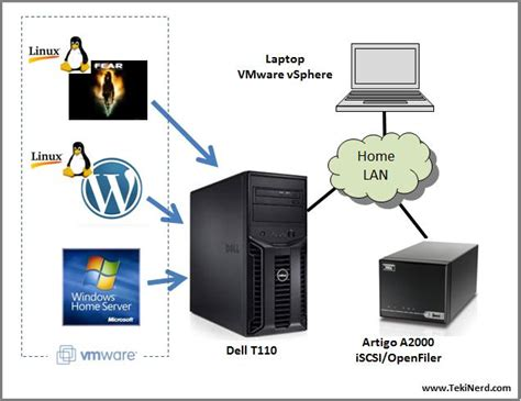 Small Home Office Server At Home With Vmware Esxi Tekinerd