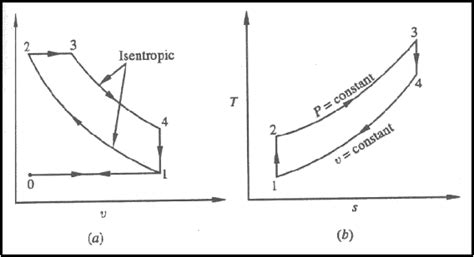 ts diagram for rankine cycle why the diameter of impellers increase in turbine along