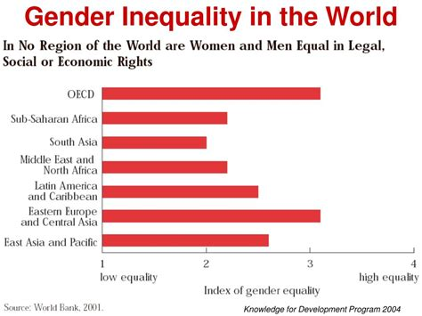 does gender inequality reduce gender inequality in successful inequality images reverse search