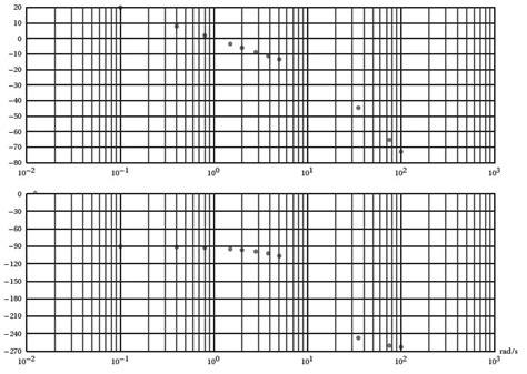 diagramme de bode d 233 identification fr 233 quentielle d un syst 232 me du 3 232 me ordre