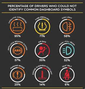 common car dashboard warning signs and the percentage of
