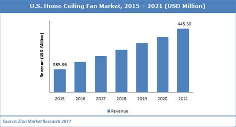 market ceiling fan u s home ceiling fan market estimates usd 445 30 million