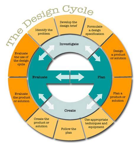 design brief year 7 design cycle myp design technology