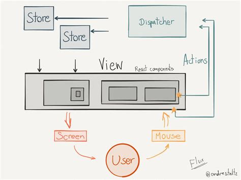 flux diagram andr 233 staltz unidirectional user interface architectures