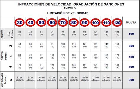 tabla de velocidades y sanciones tu blog del motor tolerancia 7 en radares de la dgt y sus tipos de dispositivos