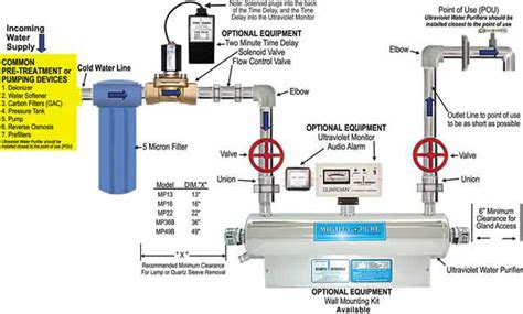 how much is a uv light for water the mighty pure ultraviolet light uv water purification