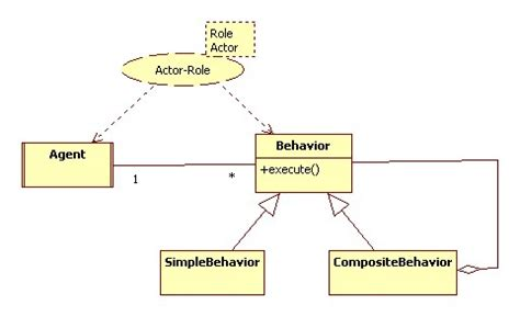 pattern behavior actor role pattern