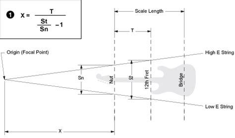Compound Radius Explained Stewmac Com Guitar Radius Template