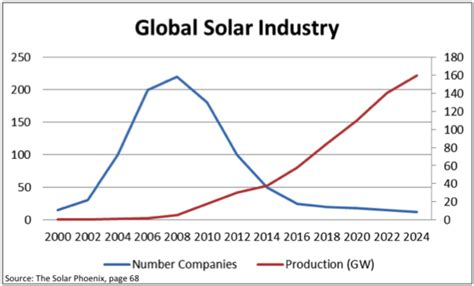 gmos are we crossing the tipping point huffpost solyndra s fall was great for solar just ask henry ford huffpost