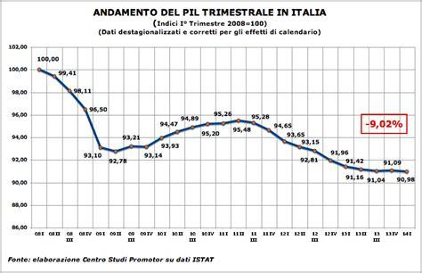 reddito interno lordo prodotto interno lordo italiano profonda delusione dai dati
